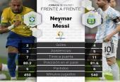 Dos gigantes del fútbol en su cara a cara con la selección. Foto: tomada del diario Marca.